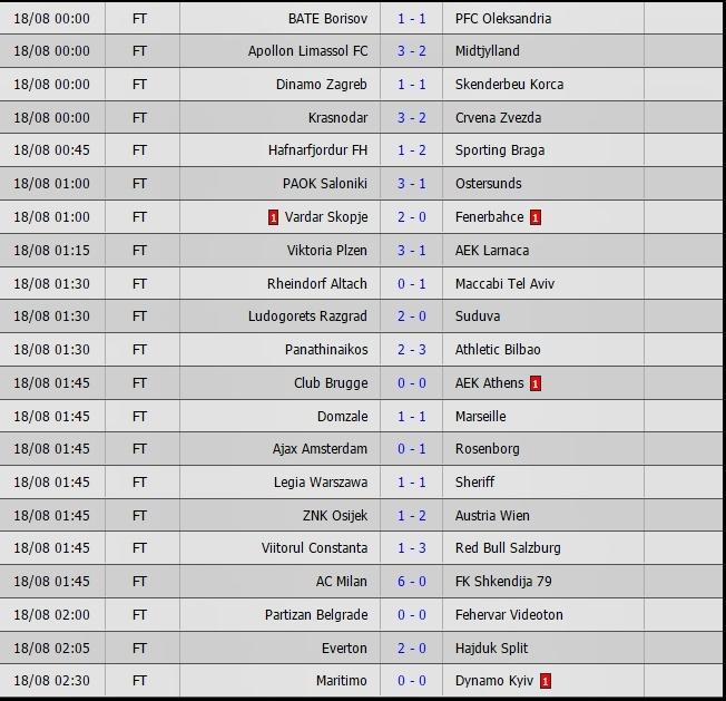Kết quả bóng đá,kqbd trực tuyến, Kết quả SEA Games