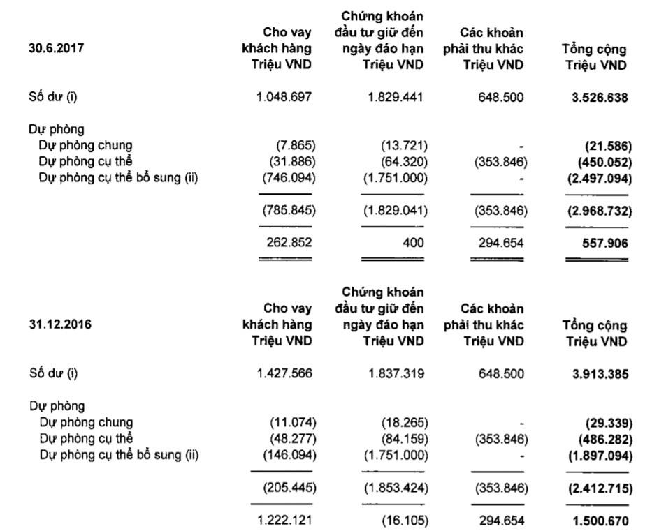 Tài sản 3.500 tỷ của Bầu Kiên cắm tại ACB