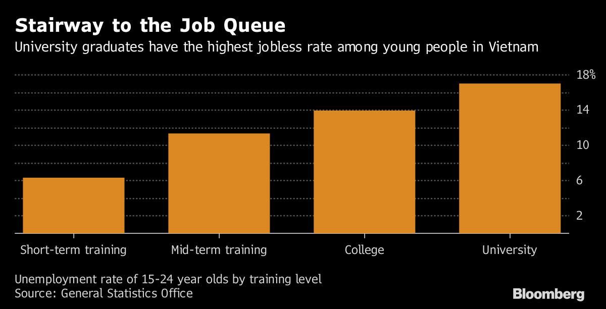 giáo dục Việt Nam,chất lượng giáo dục,tỷ lệ thất nghiệp,cử nhân thất nghiệp