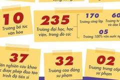 Những con số ấn tượng của giáo dục trước năm học mới