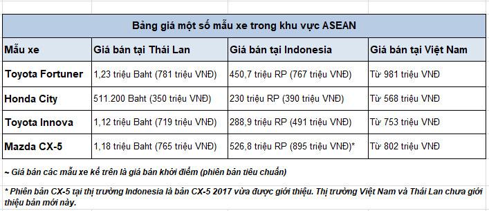 So sánh giá ô tô tại Việt Nam với một số nước ASEAN