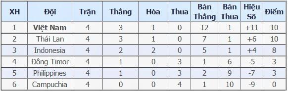 Chơi hơn người, U22 Việt Nam vẫn bất lực trước U22 Indonesia