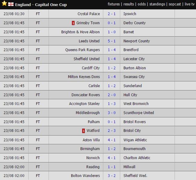 Kết quả bóng đá,kqbd trực tuyến, Kết quả bóng đá SEA Games