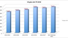Những biến động của giáo dục TP.HCM trong 6 năm qua