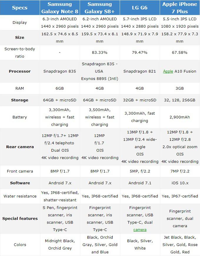 Galaxy Note 8 đọ cấu hình với iPhone 7 Plus, Galaxy S8+, LG G6