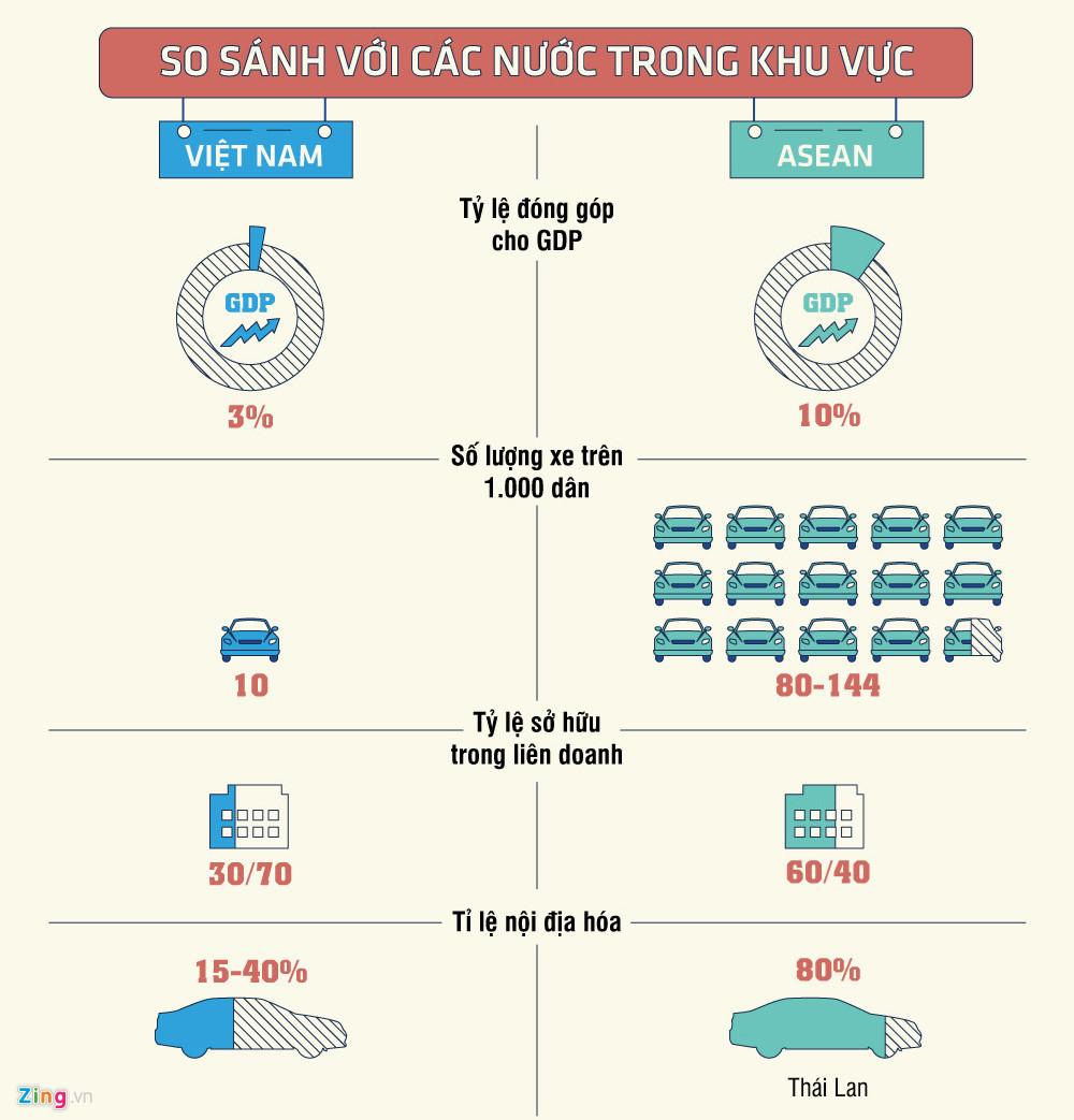 Vì sao ô tô lắp ráp tại Việt Nam giá cao, chất lượng thấp