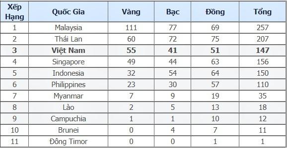kết quả SEA Games,trực tiếp SEA Games,Taekwondo,Judo,Muay,Cử tạ, Trịnh Văn Vinh, Thạch Kim Tuấn