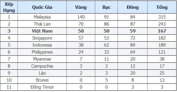 SEA Games 29/8: Việt Nam bị Singapore áp sát