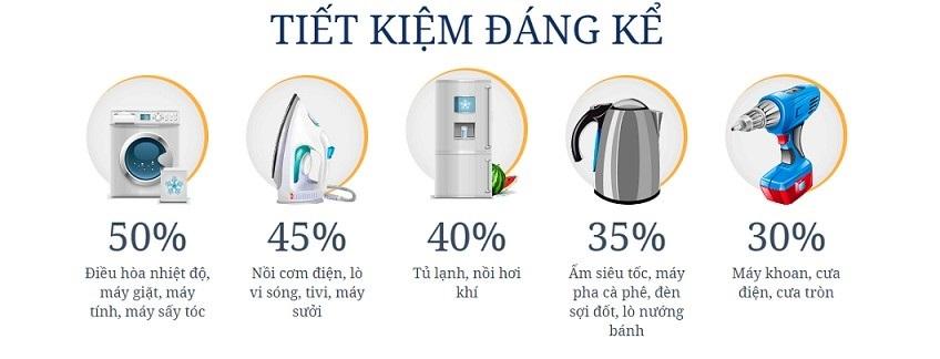 Hóa đơn tiền điện giảm 40% chỉ nhờ thay đổi một hành động nhỏ