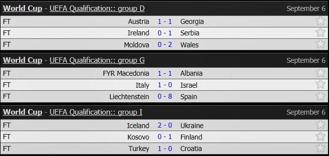 Tây Ban Nha, vòng loại World Cup 2018, kết quả bóng đá