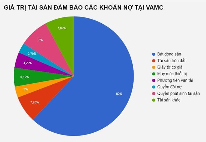 nợ xấu, VAMC, NHNN, sếp ngân hàng