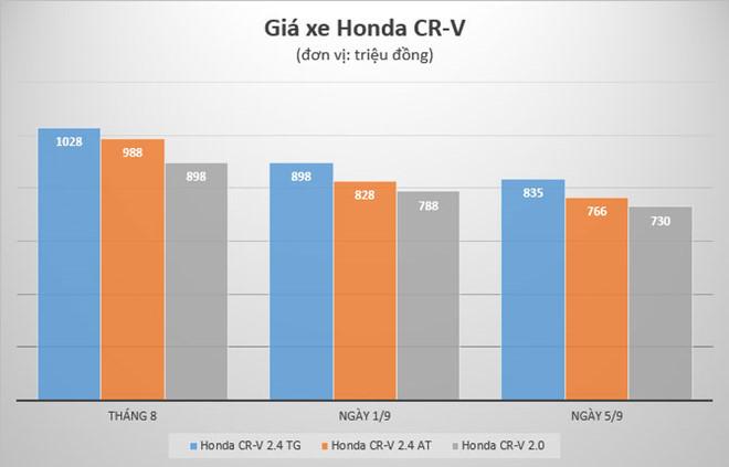 Đi mua Honda CR-V 'giá rẻ', ôm cục tức vào người