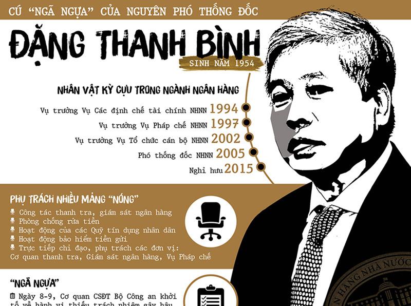 Cú 'ngã ngựa' của nguyên Phó Thống đốc Đặng Thanh Bình