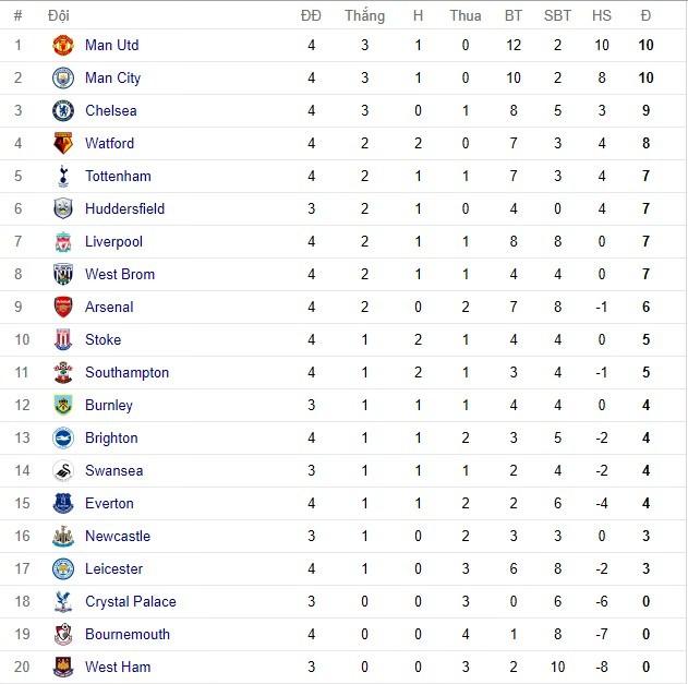 Bảng xếp hạng, Bảng xếp hạng bóng đá