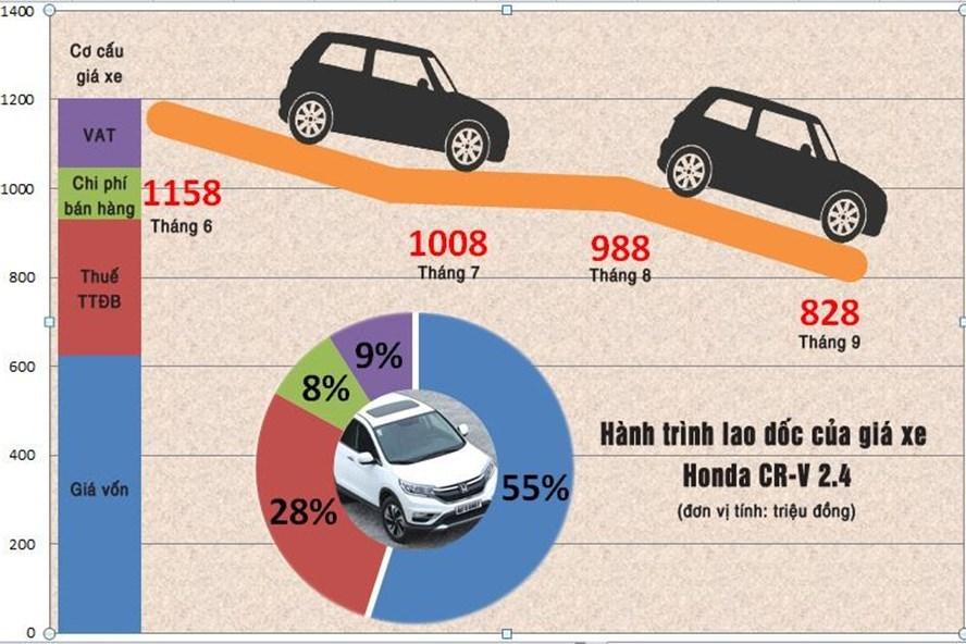 Phía sau chiêu trò tăng, giảm giá ở thị trường xe ô tô