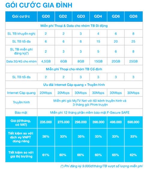 Tiết kiệm 50% chi phí với gói cước gia đình của VNPT