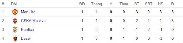 Champions League,Cup C1 châu Âu,Bảng xếp hạng Champions League