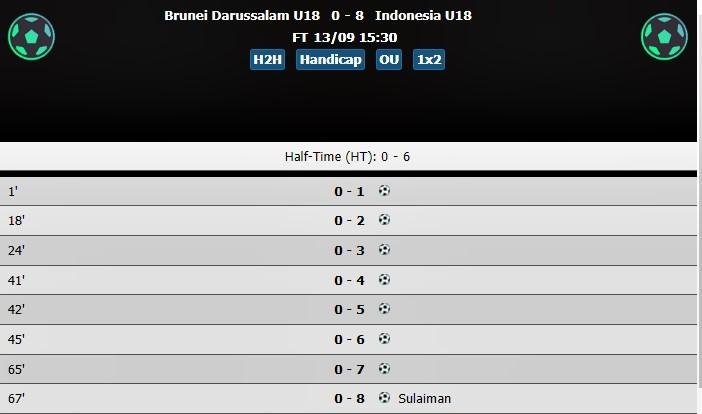 U18 Indonesia, U18 Brunei, U18 Đông Nam Á 2017