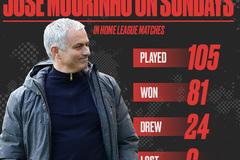 """Mourinho quái chiêu, MU """"chốt"""" ký mới Herrera, Fellaini"""