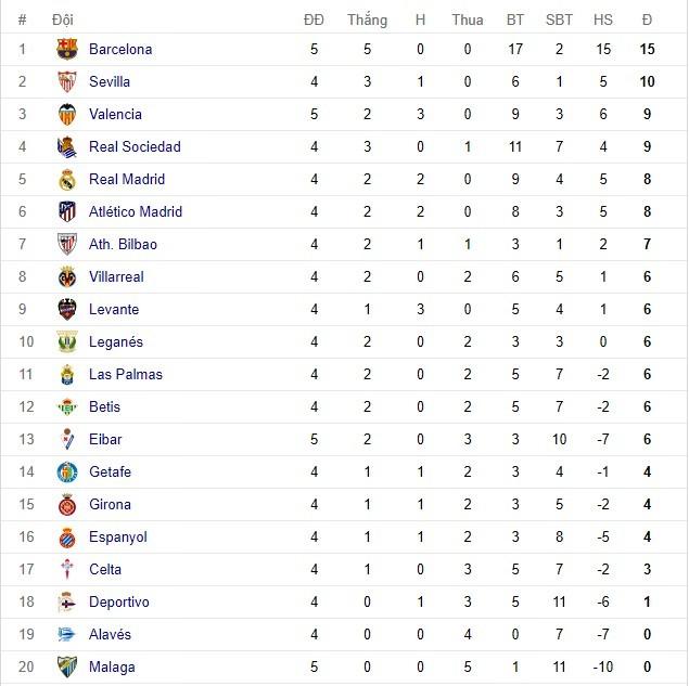 Barca, Eibar, La Liga, kết quả bóng đá, bóng đá Tây Ban Nha