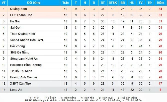 Hải Phòng, Than Quảng Ninh, vòng 19 V-League, bóng đá Việt Nam