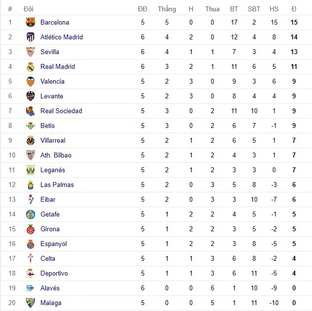 Ronaldo 'mất tích', Real thắng 'rùa' đội cuối bảng