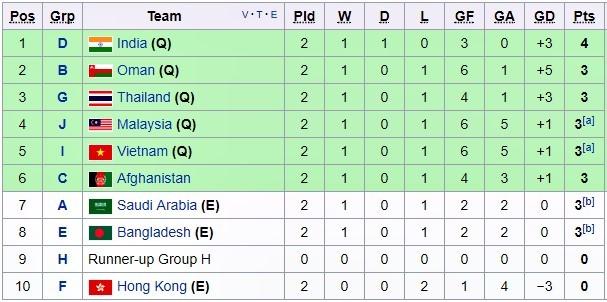 Lịch thi đấu, U16 Việt Nam, vòng loại U16 châu Á 2018, Vũ Hồng Việt