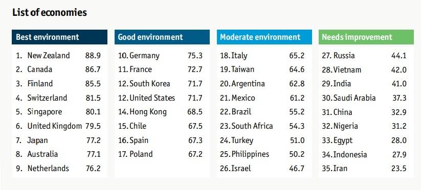 hiệu quả của hệ thống giáo dục, chỉ số chuẩn bị cho tương lai, Worldwide Educating for the Future Index