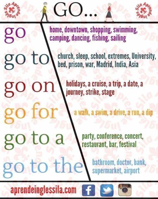 Cách sử dụng động từ 'go' trong tiếng Anh