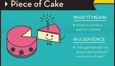 """""""Piece of cake"""" có nghĩa bóng là gì?"""