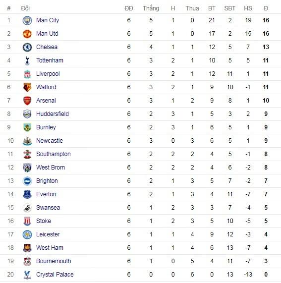 Lịch thi đấu, Lịch thi đấu bóng đá Anh, Ngoại hạng Anh, Premier League, MU, Chelsea