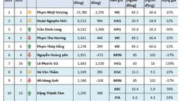 Tài sản khổng lồ một thời của Hà Văn Thắm: Tỷ USD có thừa