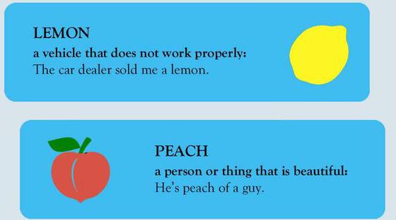 """Học tiếng Anh: """"Lemon"""", """"peach"""", """"banana""""... có phải là tên các loại quả?"""