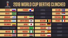 World Cup 2018: Danh sách các đội giành vé và đá play-off