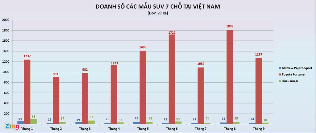 Số phận hẩm hiu của những tân binh trên thị trường ô tô Việt
