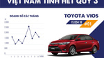 10 mẫu ô tô bán chạy nhất Việt Nam tính hết quý III