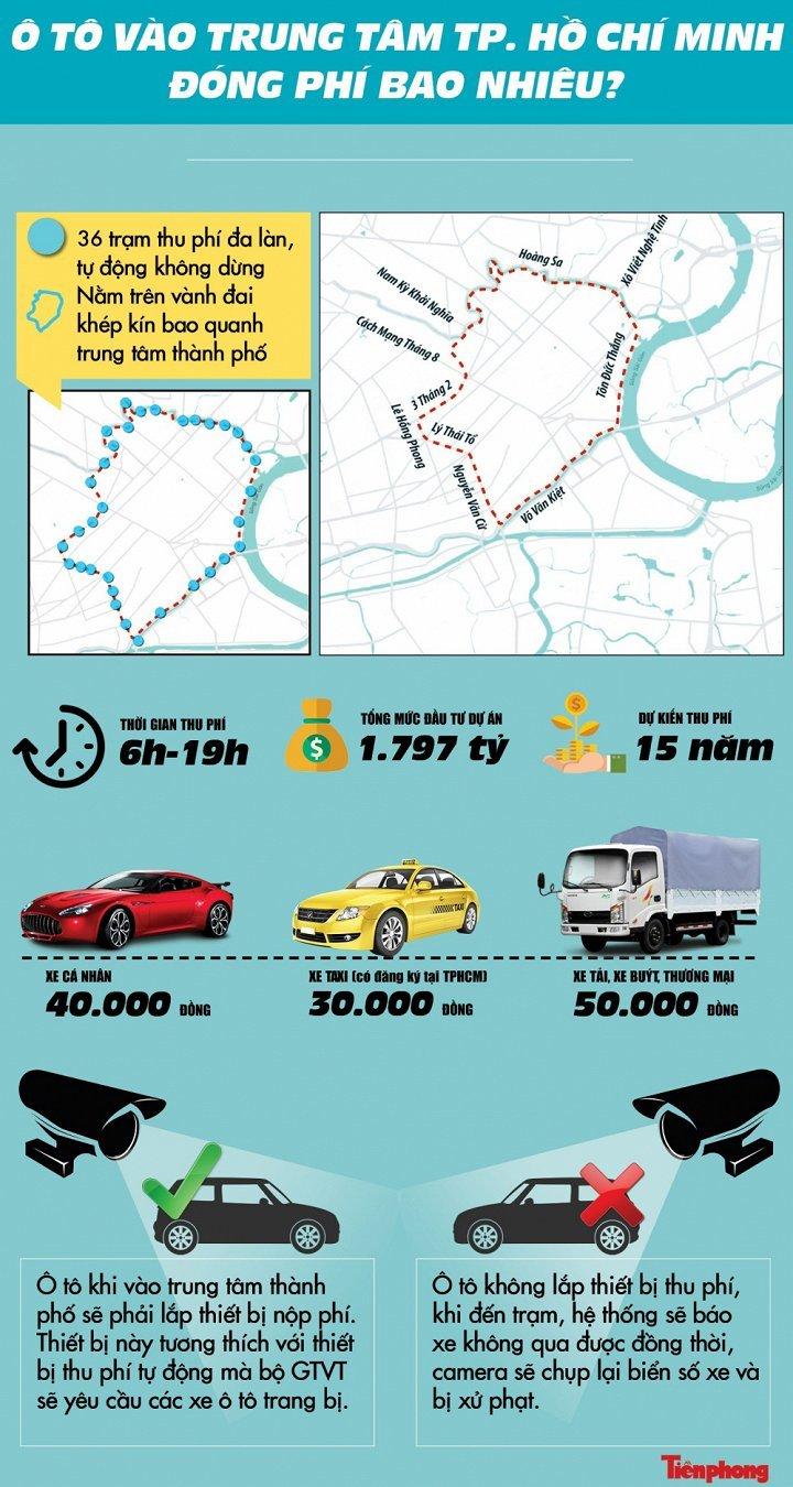 Ô tô vào trung tâm TP.HCM sẽ phải trả phí ra sao?