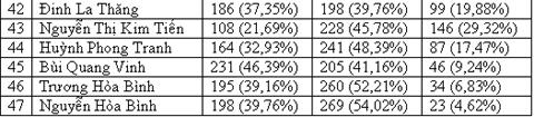 Công bố kết quả lấy phiếu tín nhiệm 47 chức danh