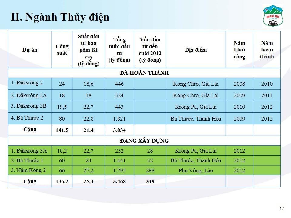 Bất động sản - HAGL nợ gần 22 nghìn tỷ đồng, bầu Đức 'buông' thủy điện? (Hình 3).