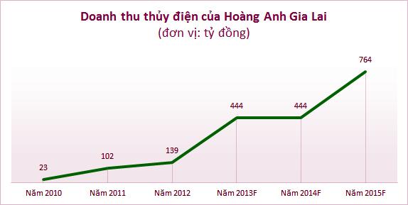 Bất động sản - HAGL nợ gần 22 nghìn tỷ đồng, bầu Đức 'buông' thủy điện? (Hình 2).