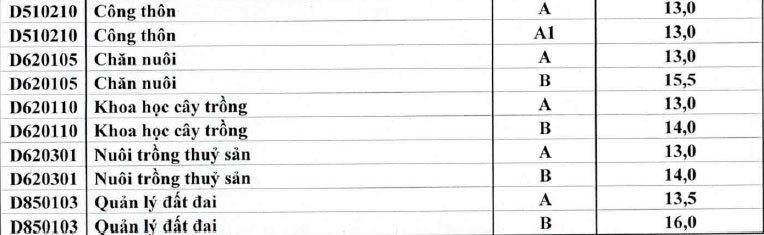 ĐH Huế công bố điểm chuẩn các trường thành viên