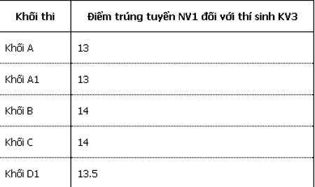 ĐH Thành Đô dành nhiều chỉ tiêu cho NV2