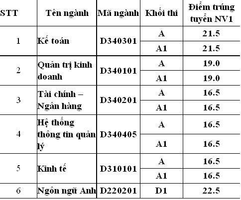 Điểm chuẩn ĐH Dược, Học viện Tài chính tuyển NV2