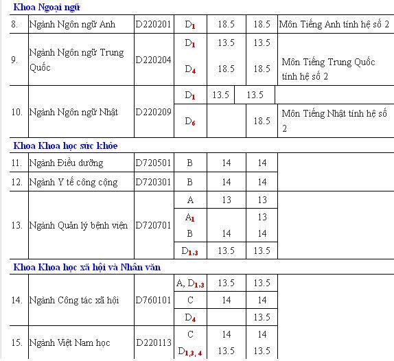 ĐH Thăng Long công bố điểm chuẩn tuyển NV2
