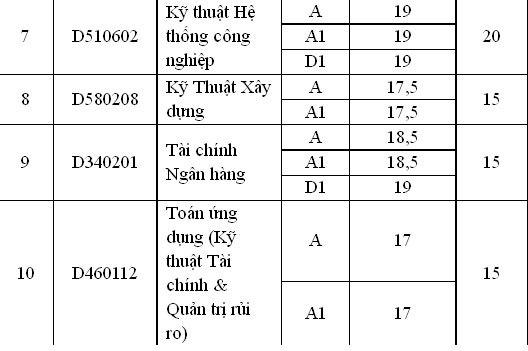 ĐH Quốc tế xét tuyển NV2 bằng điểm sàn