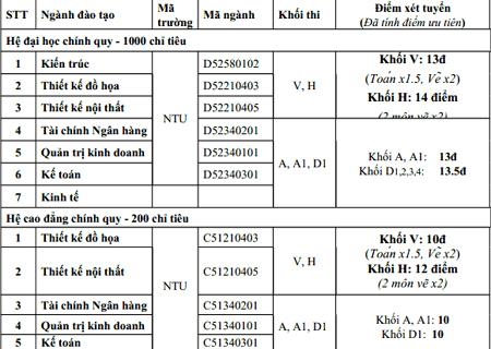 Điểm chuẩn NV1 và 1.200 chỉ tiêu NV2 vào ĐH Nguyễn Trãi