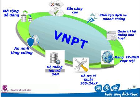 Cloud VNN, VDC, Sao Bắc Đẩu, Cisco, ĐTĐM IaaS, PaaS, SaaS, XaaS, đám mây, điện toán