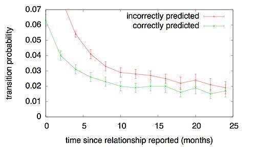 facebook, dự đoán, dấu hiệu, liên quan, mối quan hệ, nhà khoa học
