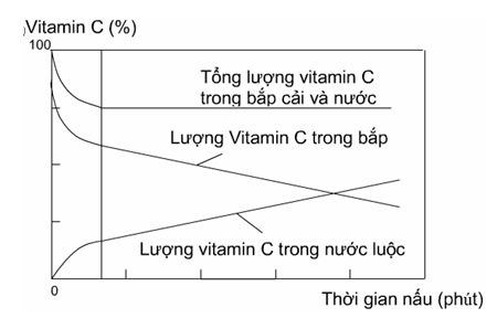 Gia đình - Những quả bom phá hủy vitamin khi nấu nướng (Hình 3).