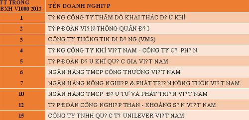 Giảm thuế thu nhập DN: Việt Nam đang đi sau thế giới